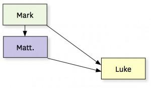 diagram farrer hypothesis