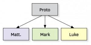diagram lost gospel