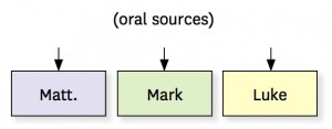 diagram oral sources